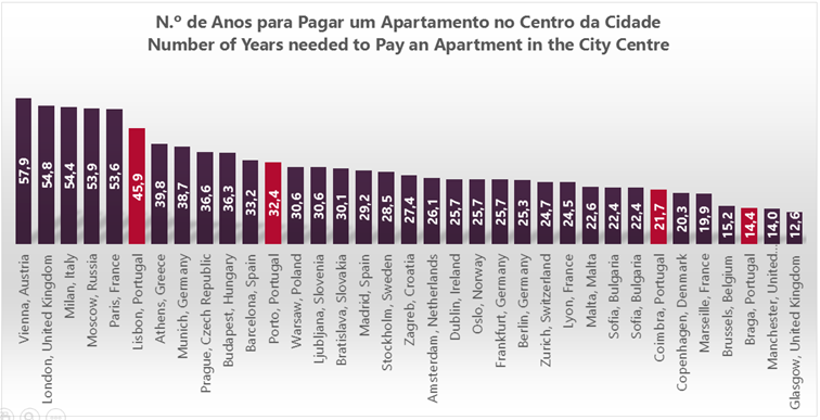 Is there a real estate bubble in Lisbon? Yes, there is, and Porto is on the way.
